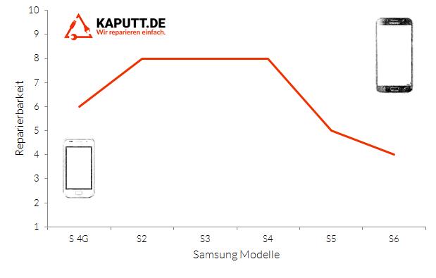 Reparierbarkeit der Samsung Galaxy S bis Samsung Galaxy S6