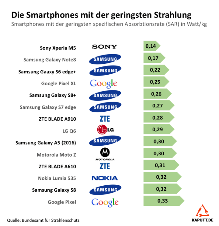 Smartphones mit geringer SAR Strahlung