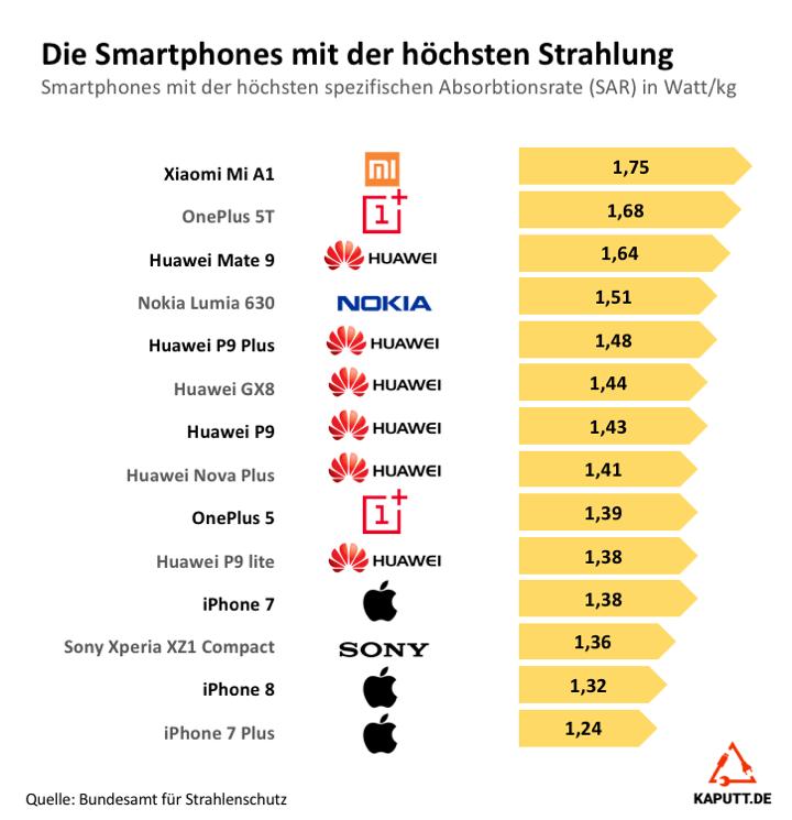 Smartphones mit höchster SAR Strahlung
