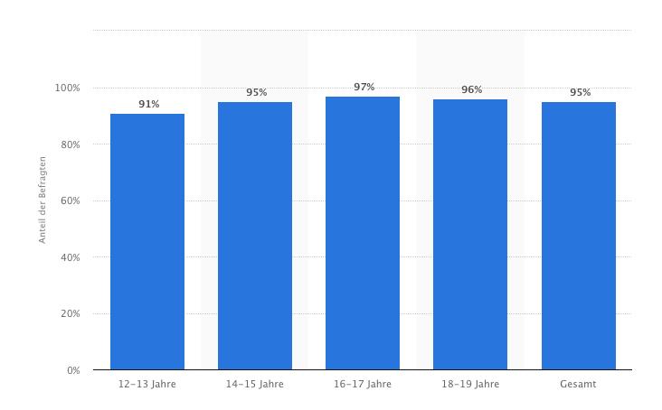 Statistik Kinder mit Smartphone