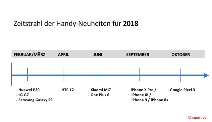 Handy-Neuheiten 2018 im Zeitstrahl