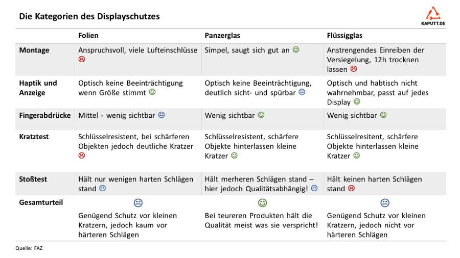 Displayschutz Varianten