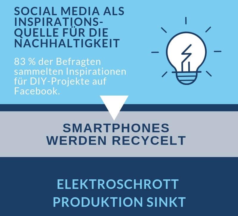 Die Digitalisierung bietet uns die Möglichkeit Social Media zu verwenden um DIY und Recycle Projekte und Ideen zu verbreiten. Der Elektroschrott kann so durch steigende Smartphone Recycle Aktionen reduziert werden.