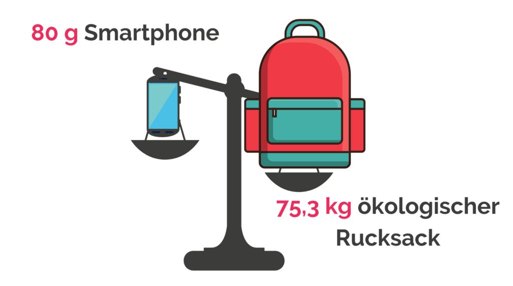 Der ökologische Rucksack eines Smartphones