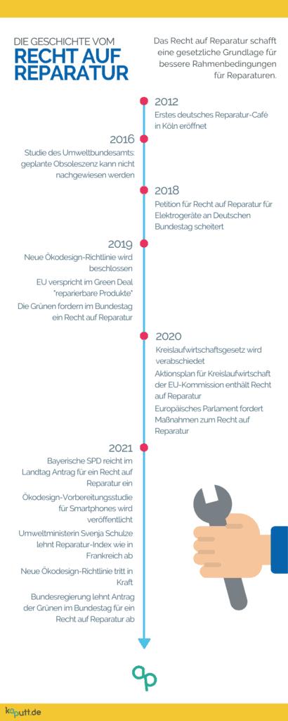 Zeitstrahl Recht auf Reparatur in Deutschland