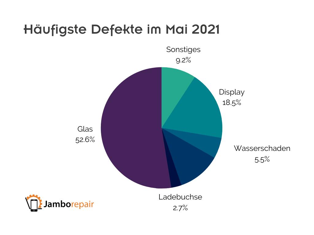 Häufigste Defekte Handy, Smartwatch, Tablet im Mai 2021 Diagramm