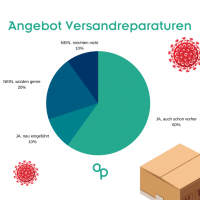 Angebot Versandreparaturen